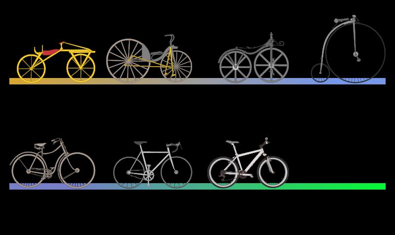 Evolução da bicicleta ao longo do tempo. Clique para ampliar. Imagem: Wikimedia Commons