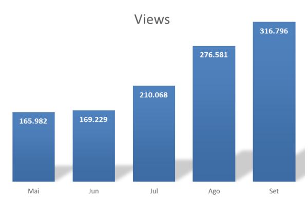 Nossa audiência praticamente duplicou entre maio e setembro de 2014. Fonte: Google Analytics.