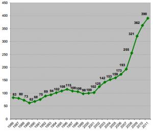 Crescimento espantoso do uso da bicicleta em Nova York, depois da entrada de Sadik-Khan, em 2007. A contagem é realizada pelo próprio Departamento de Transportes (DOT). Clique na imagem para mais informações. Fonte: DOT
