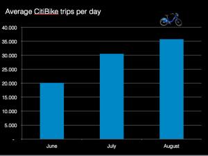Gráfico mostra a utilização diária do sistema de bike sharing de Nova York. Imagem: Janette-Sadik-Khan/Reprodução