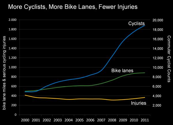 Mais ciclistas, mais vias para bicicletas, menos ferimentos: em azul a quantidade de deslocamentos em bicicleta (números na coluna direita); em verde, a quantidade de ciclofaixas e ciclovias (números à esquerda); em amarelo, os ferimentos graves (números também na coluna esquerda). Imagem: Janette-Sadik-Khan/Reprodução