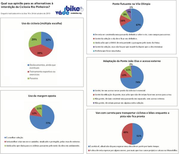 113 ciclistas opinaram sobre as soluções oferecidas para a interdição. Clique para ampliar.
