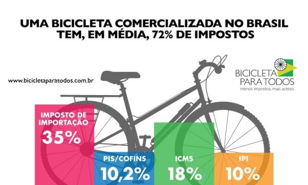 bicicleta para todos - 72 impostos