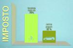 Qual mobilidade o país incentiva com isso? Imagem: BPT/Reprodução