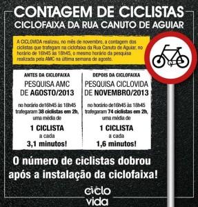 Contagem realizada pela Ciclovida constatou crescimento de ciclistas na Canuto de Aguiar após a implantação da ciclofaixa. Imagem: reprodução/Ciclovida
