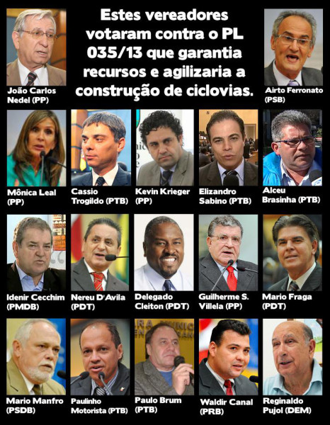 Dezessete vereadores da base aliada da Prefeitura de Porto Alegre votaram contra o projeto que garantia recursos para o PDCI. Crédito: reprodução/facebook