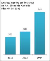 Contagens mostraram crescimento relevante das viagens de bicicleta após a construção do primeiro trecho de ciclovia na Av. Eliseu de Almeida, mesmo que ainda estivesse sem sinalização. Fonte: Ciclocidade