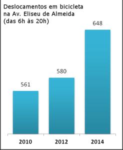 Números mostram crescimento relevante das viagens de bicicleta após a construção do primeiro trecho de ciclovia, mesmo que ainda sem sinalização.