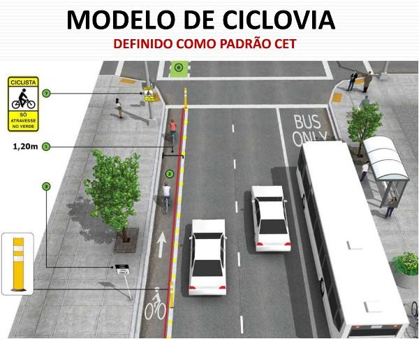 """Modelo de ciclovia """"padrão CET"""". Imagem: CET/Reprodução"""