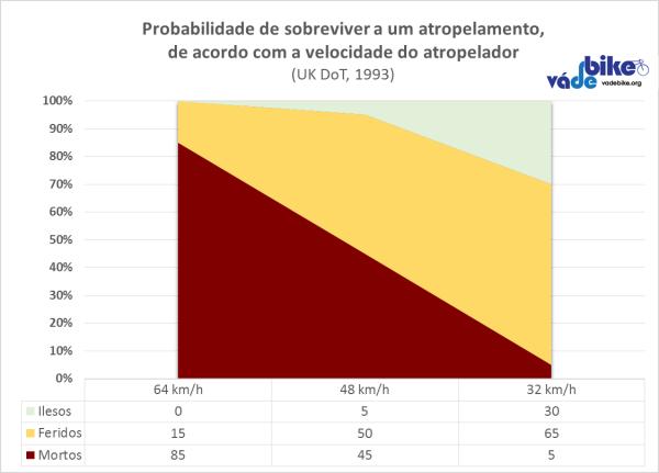 Gráfico mostra a clara relação entre redução de velocidade e diminuição de fatalidades em atropelamentos. Os dados são do Departamento de Trânsito do Reino Unido. Infográfico: Vá de Bike