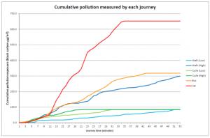Pedestres e ciclistas são os que menos absorvem poluição em seus trajetos. Imagem: Reprodução