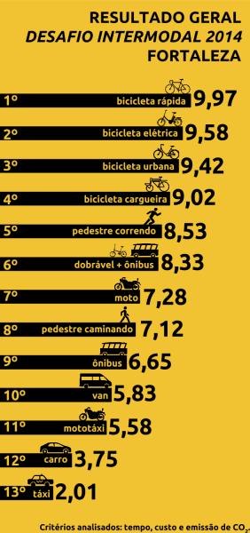 Clique para ampliar. Imagem: Ciclovida/Divulgação