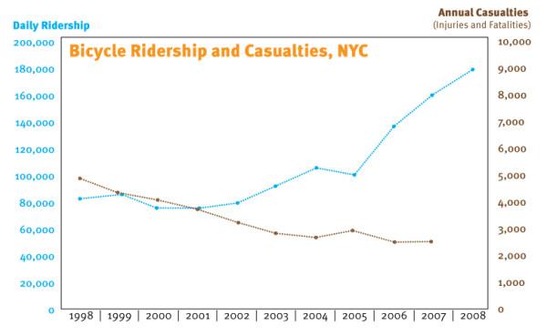 """""""A segurança está no grupo"""": a relação entre o aumento do número de ciclistas e os acidentes entre 1998 e 2008. Fonte: Transportation Alternatives (veja o original)"""