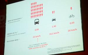 Velocidade média dos ônibus aumentou 45,1% com a implantação das faixas exclusivas. Bicicletas continuam mais rápidas que os carros. Imagem: Rachel Schein