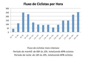 Durante 14 horas, 1.941 ciclistas (138,64/hora) passaram pelo local no cruzamento com a avenida Rebouças. Imagem: Divulgação