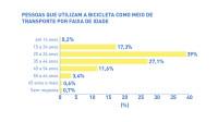 01 idade - pesquisa ciclocidade perfil de quem usa a bicicleta em sao paulo 2015
