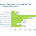 05 renda - pesquisa ciclocidade perfil de quem usa a bicicleta em sao paulo 2015