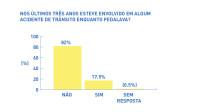 09 acidentes - pesquisa ciclocidade perfil de quem usa a bicicleta em sao paulo 2015