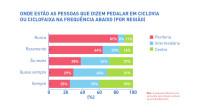 18 uso de ciclovia ciclofaixa por regiao - pesquisa ciclocidade perfil de quem usa a bicicleta em sao paulo 2015