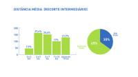 26 distancia media intermediaria - pesquisa ciclocidade perfil de quem usa a bicicleta em sao paulo 2015