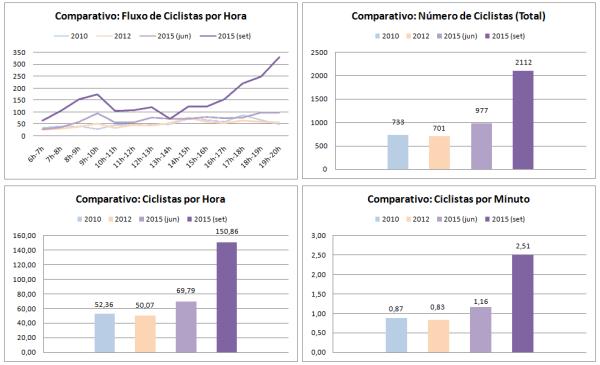 Comparativo com contagens anteriores. Fonte: Ciclocidade