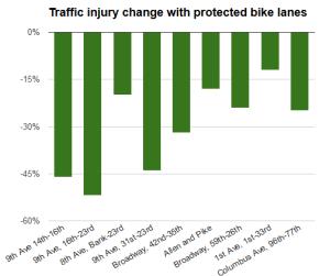 A redução nos ferimentos em pedestres em vias com área reservada para as bicicletas. Imagem: Peopleforbikes.org, com dados do NYCDOT