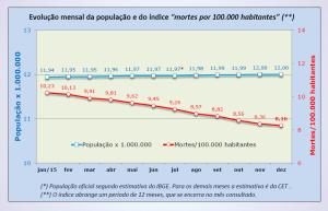 Queda geral de mortes no trânsito ao longo de 2015. Fonte: CET