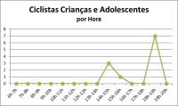 2016-06-24 contagem berrini - criancas e adolescentes - grafico ciclocidade