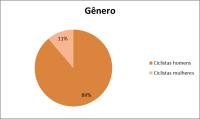 2016-06-24 contagem berrini - genero - grafico ciclocidade