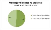 2016-06-24 contagem berrini - luzes - grafico ciclocidade