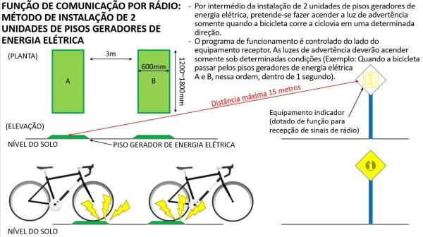 Além de gerar energia elétrica, sistema sinalizará a motoristas quando um ciclista se aproxima do cruzamento. Imagem: divulgação
