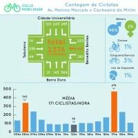contagem de ciclistas maceio 4 Foto Ciclomobilidade Divulgacao