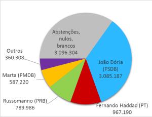 Resultado das eleições para prefeito em São Paulo, acrescentando ao gráfico uma fatia com abstenções, nulos e brancos.